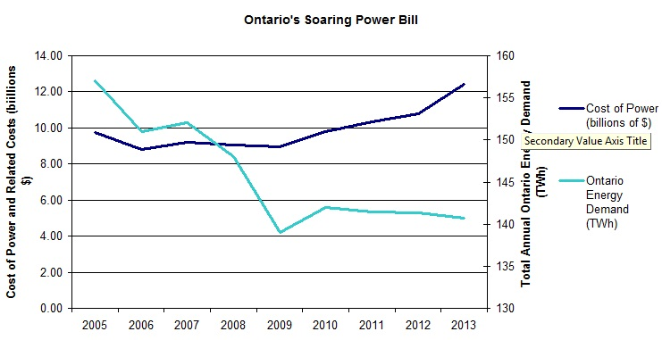 Cost Of Electricity In Ontario >> Green Energy And Ontario S Surging Cost Of Power Energy Probe
